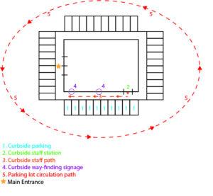 curbside pickup diagram